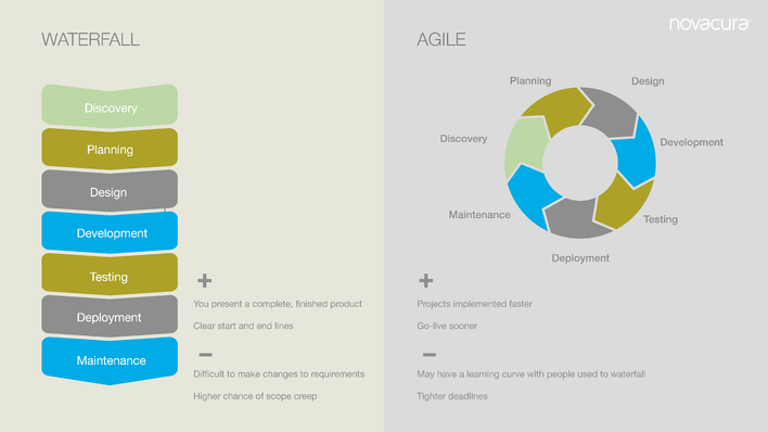 Agile vs Waterfall for ERP Implementation