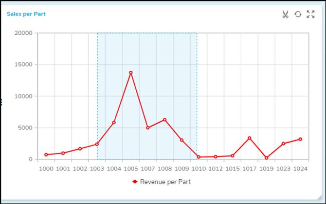 Chart Zoom-line