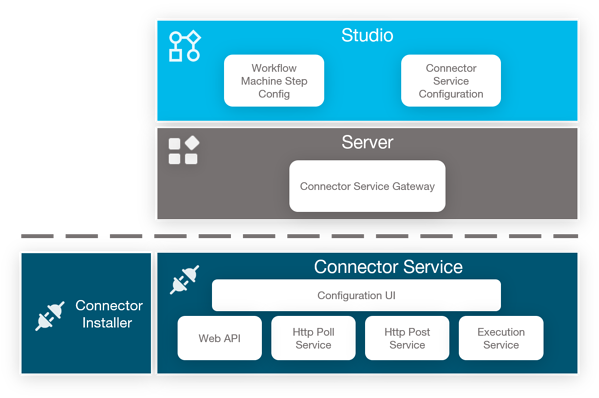 Connector Service Architecture 6.13
