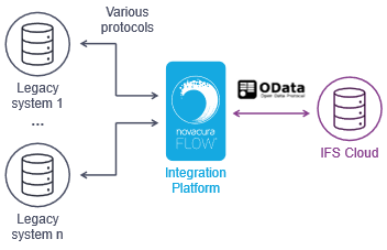 IFS Cloud integration platform novacura