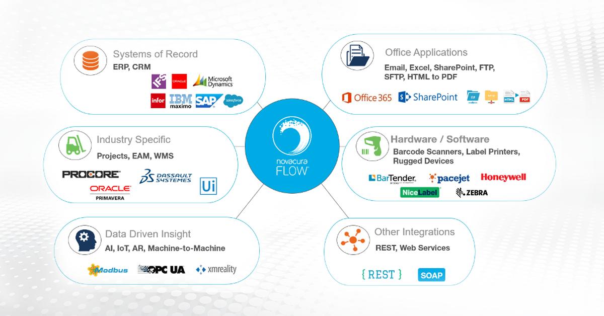 Novacura_Flows_integration_platform